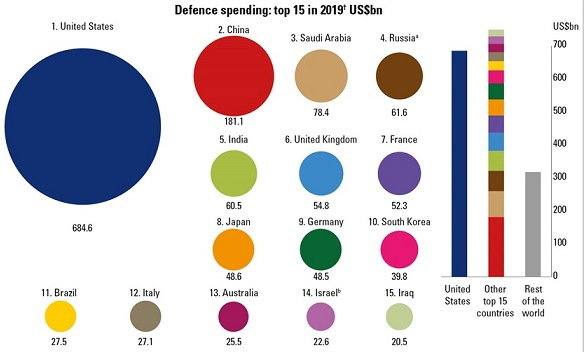 (編集)new-defence-budgets-and-expenditure-2019.jpg
